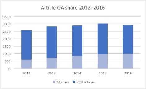 OA share 2012–2013