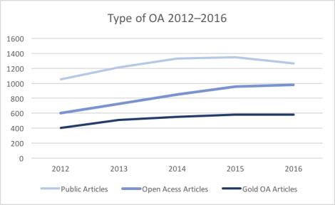 OA Type 2012-2016