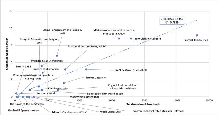elpub-paper-citation-graph-feb-2019